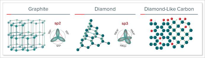 Znalezione obrazy dla zapytania diamond like coating process